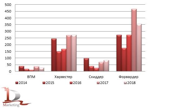 Сравнительная динамика импорта лесной техники в 2014-2018 гг., шт.