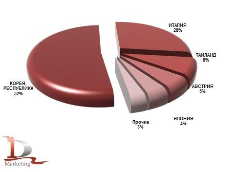 Основные страны-производители КМУ, импортированных в Россию в 2019 году (новые), % (натур. выраж.)