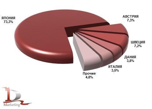 Основные страны-производители КМУ, импортированных в Россию в 2019 года (подержанные), % (натур. выраж.)