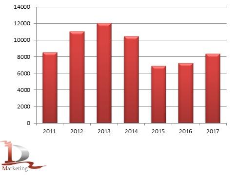 Динамика импорта стоматологических установок в Россию в 2011 – 2017 гг., шт.