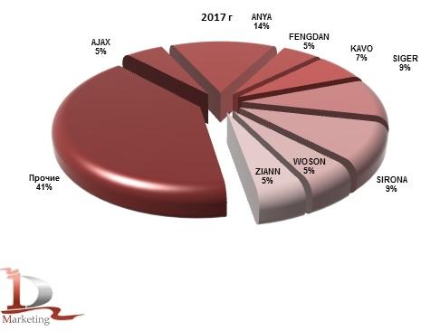 Доли марок стоматологических установок в импорте в Россию в 2017 году, % (натур. выраж.)