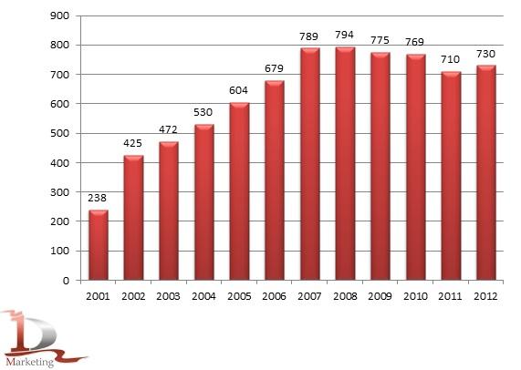 Динамика производство йогуртов в России в 2001-2012 гг., тыс. тонн