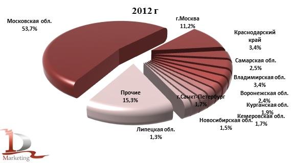 Доли регионов производителей йогурта в России в 2012 г. и за 10 мес. 2013 г., % (натур. выраж.)