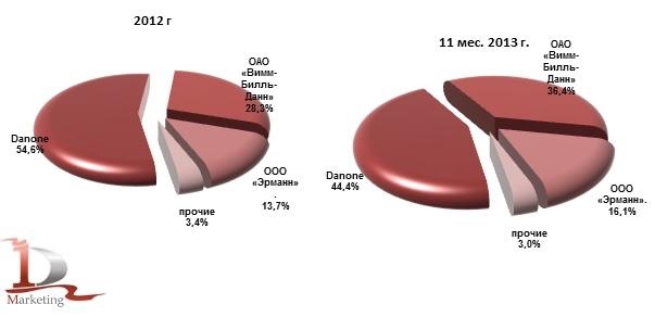 Доли российских производителей в экспорте йогурта в 2012-нояб. 2013 гг., % (натур. выраж.) без учета стран ТС