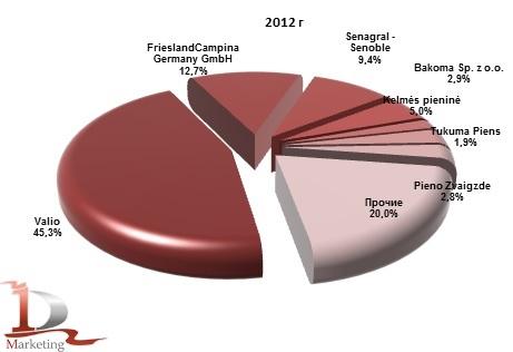 Доли иностранных производителей в импорте йогурта в Россию в 2012г., % (натур. выраж.)