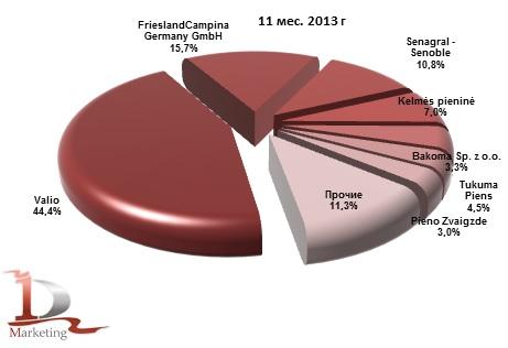 Доли иностранных производителей в импорте йогурта в Россию в январе-ноябре 2013 гг., % (натур. выраж.)