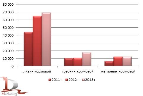 Динамика импорта основных кормовых аминокислот в Россию в 2011-2013 гг., тонн