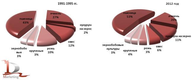 Структура производства зерна по видам культур в 1991-1995 гг. и в 2012 году, %
