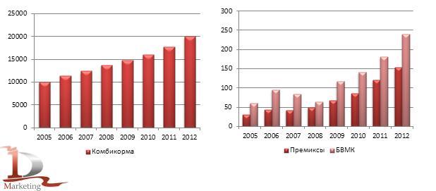 Динамика производства комбикормовой продукции в России в 2005-2012 гг., тыс. тонн