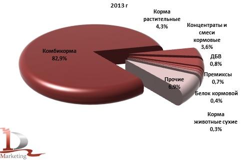 Структура производства кормов для с/х животных в России в 2013 г., % (в натуральном выражении)
