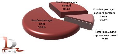 Структура производства комбикормов по видам животных в 2012 году, %