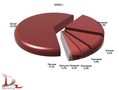 Доли стран производителей в импорте кристаллической глюкозы в 2016 г.