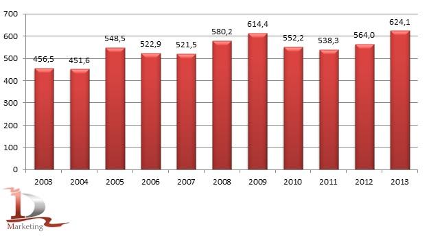Динамика объемов производства мясных консервов в России в 2003-2013 гг., млн. условных банок