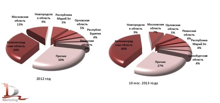 Ведущие регионы по объемам производства мясных консервов в 2012 году и в январе-октябре 2013 года, %