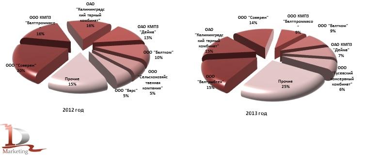 TOP-7 производителей консервов из мяса крупного рогатого скота в Калининградской области по объемам поставок для российских потребителей в 2012 г., 2013 г., %