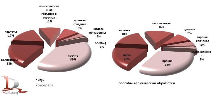 Структура импортных поставок консервов из мяса КРС в Россию по видам и способам приготовления в 2012-2013 гг., %
