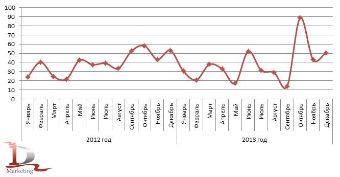 Динамика импорта консервов из мяса КРС в Россию в 2012-2013 гг., тонн