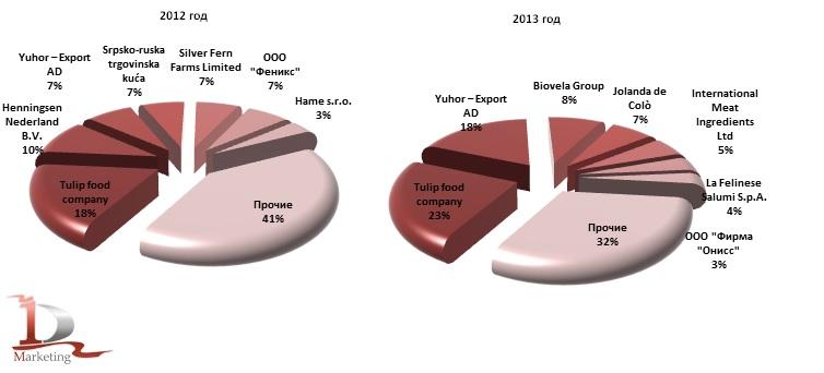 Ведущие иностранные производители консервов из мяса КРС в импорте в Россию в 2012 г., в 2013 г., %