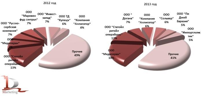Ведущие российские импортеры консервов из мяса КРС в 2012 г., 2013 г., %
