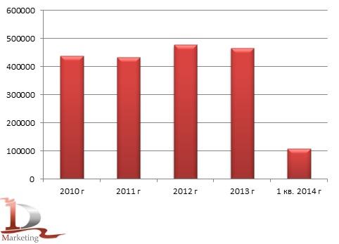 Динамика производства маргарина в России в 2010-1 кв. 2014 гг., тонн