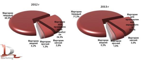 Структура производства маргарина по видам в 2012 г и 2013 г., %