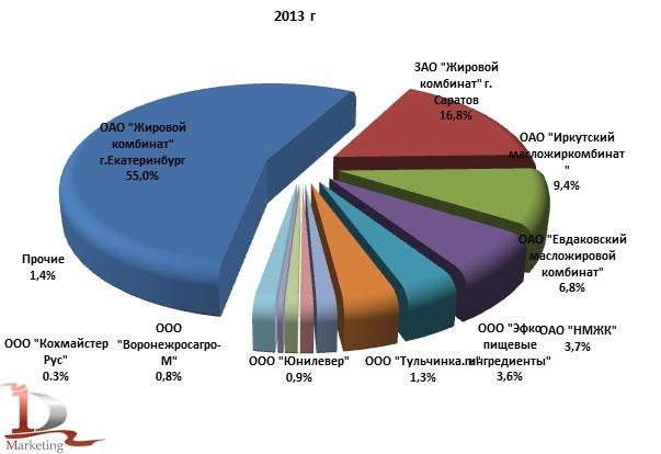 Доли российских производителей в экспорте маргарина в 2013 году, % (натур. выражении)