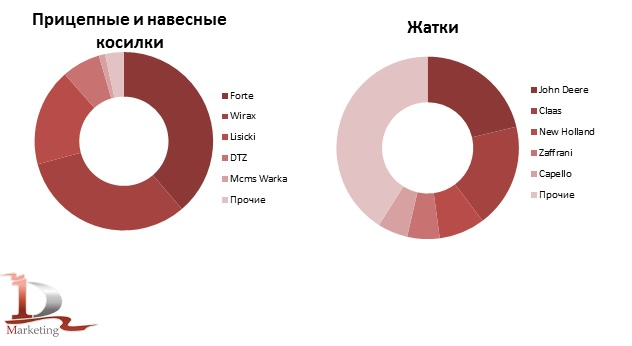 Доли ведущих торговых марок в импорте навесных и прицепных косилок и жаток в Украину в 2019 году, % (в натуральном выражении)