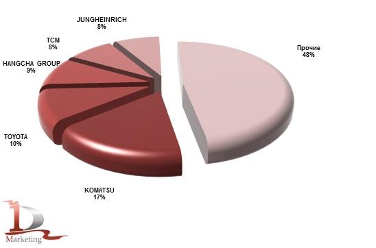 Импорт основных марок вилочных погрузчиков в Россию в январе-июне 2019 года, %.