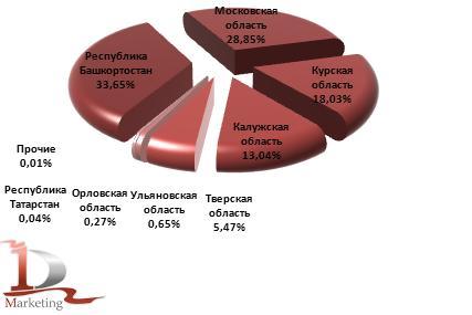 Производство посуды для лабораторных, гигиенических или фармацевтических целей стеклянной; ампул из стекла в 2012 году по регионам, %