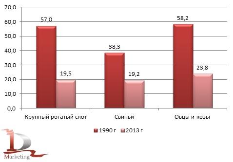 Сравнительные объемы поголовья сельскохозяйственных животных в 1990 и 2013 г., млн. голов