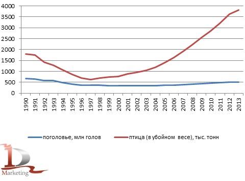 Динамика поголовья птиц и объем птицы в убойном весе в 1990-2013  гг. в хозяйствах всех категорий