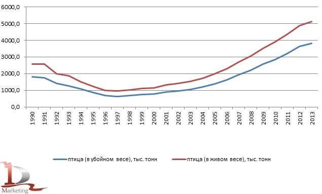 Объемы производства птицы на убой в живом и убойном весе в хозяйствах всех категорий в 1990-2013 гг., тыс. тонн
