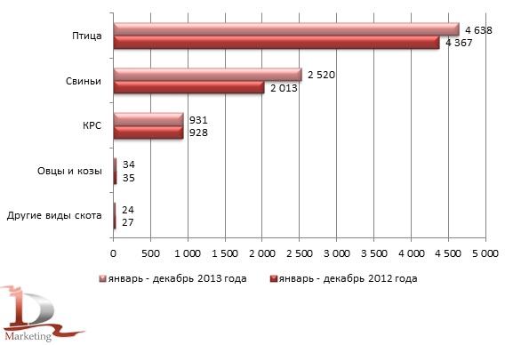 Объемы производства скота и птицы на убой (в живом весе) в сельскохозяйственных организациях в 2012-2013 гг., тыс. тонн