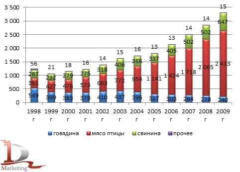 Динамика производства мяса по видам в 1998-2009 гг.,  тыс. тонн