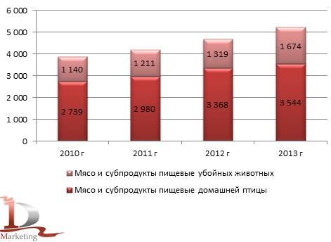 Производство мяса убойных животных и домашней птицы в 2010-2013 гг., тыс. тонн