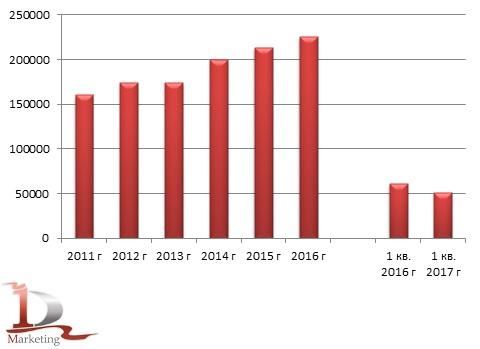 Производства натуральных крахмалов в России в 2011-1 кв. 2017 гг., тонн