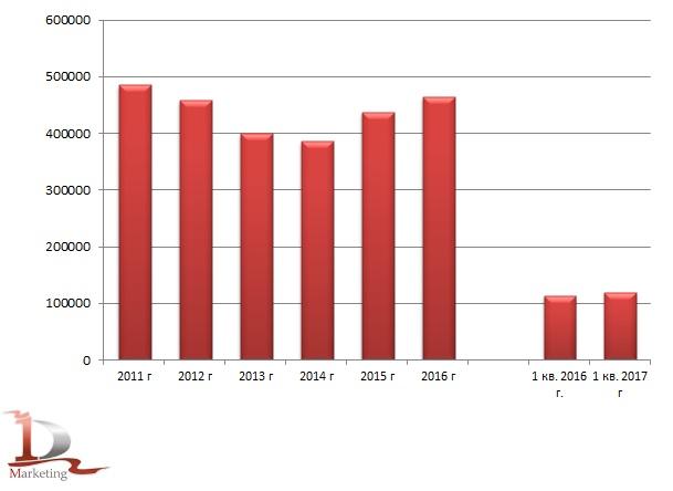 Производство крахмальной патоки в РФ в 2012-1 кв. 2017 гг.