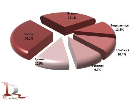 Доли ведущих стран производителей в импорте полоуборочной техник в 2016 – 2017 гг., %