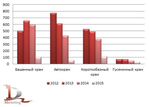 Сравнительная динамика импорта  подъемной техники в Россию за 2012-2015 гг., штуки