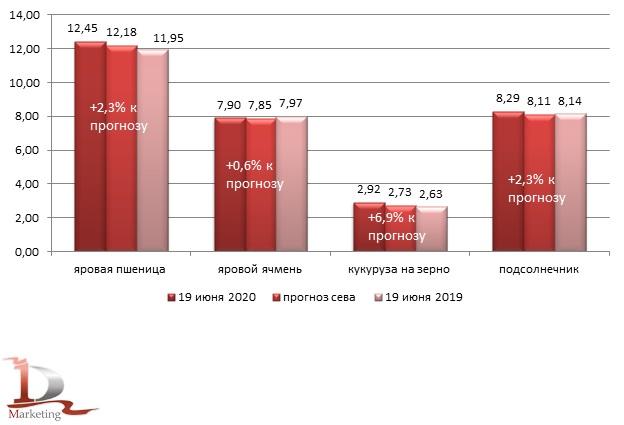 Фактические и прогнозные значения посевных площадей под яровые пшеницу, ячмень, кукурузу на зерно и подсолнечник по состоянию на 19 июня 2020 года в хозяйствах всех категорий, млн. га