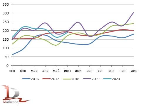 Сравнительная динамика производства автокранов в России за 2016 год - июнь 2020 года., ед.