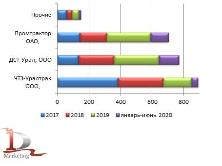 Объемы производства гусеничных бульдозеров в России ведущими заводами в 2017 – июне 2020 гг., шт.