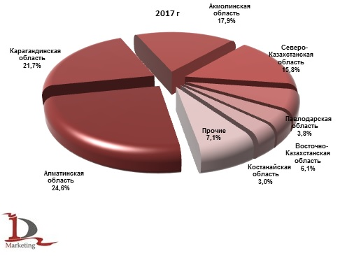 Доли областей Казахстана в производстве готовых кормов для сельскохозяйственных животных в 2017 г., % (натур. выраж.)