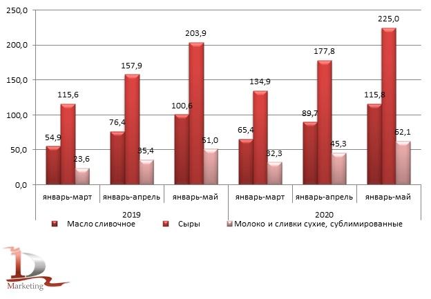 Сравнительная динамика производства отдельных видов молокопродуктов в январе – мае 2019 г. и в январе – мае 2020 г., тыс. тонн