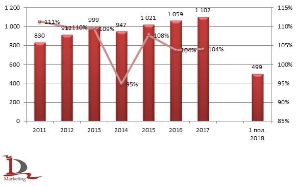 Динамика производства мяса и пищевых субпродуктов в Республике Беларусь в 2011 – 1 пол. 2018 гг., тыс. тонн