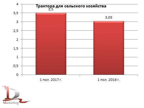 Производство тракторов для сельского хозяйства в России в 1 полугодии 2017 г.