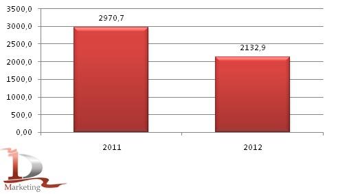 Валовой сбор ржи в России в 2011-2012 гг. тыс. тонн
