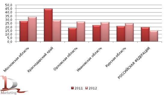 Урожайность ржи в 2011-2012 гг., ц/га
