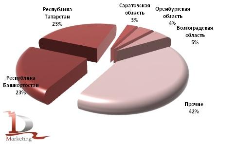 Доля валового сбора ржи по регионам в 2012 г., %