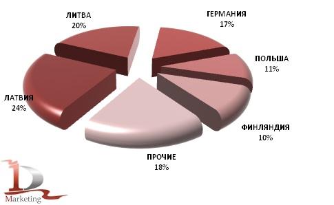 Доли стран в закупке российской ржи в 2012 г., %